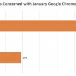 Understanding Google's HTTPS Changes – Are You Ready?