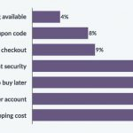 A Customer Picks Up Your WordPress Plugin Or Theme & Ditches It: How To Handle Cart Abandonment?