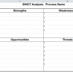 How to Conduct a Personal SWOT Analysis For Career Advancements?