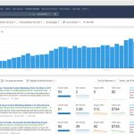 Boost Your Business by Leveraging Marketing Analytics