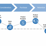 The Ultimate Guide to Creating and Using a Customer Journey Map