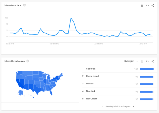 Google Trends for Kim Kardashian